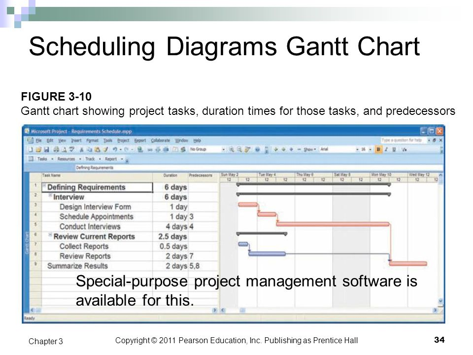Copyright © 2011 Pearson Education, Inc. Publishing as Prentice Hall Scheduling Diagrams Gantt Chart Special-purpose project management software is av