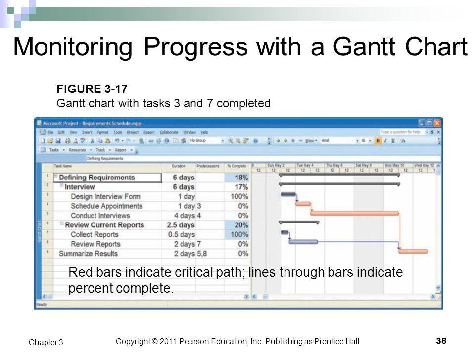 Copyright © 2011 Pearson Education, Inc. Publishing as Prentice Hall Monitoring Progress with a Gantt Chart Red bars indicate critical path; lines thr