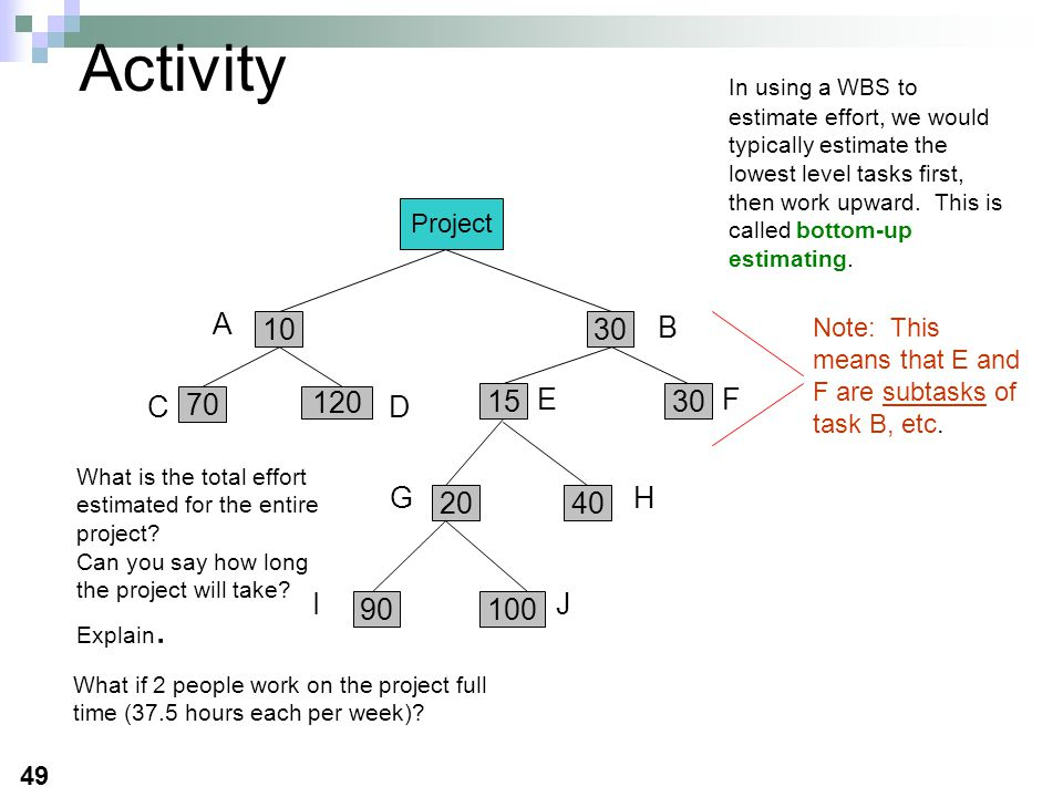 49 Activity Project 1030 A B 70 120 1530 2040 90100 CD EF GH IJ Note: This means that E and F are subtasks of task B, etc. In using a WBS to estimate