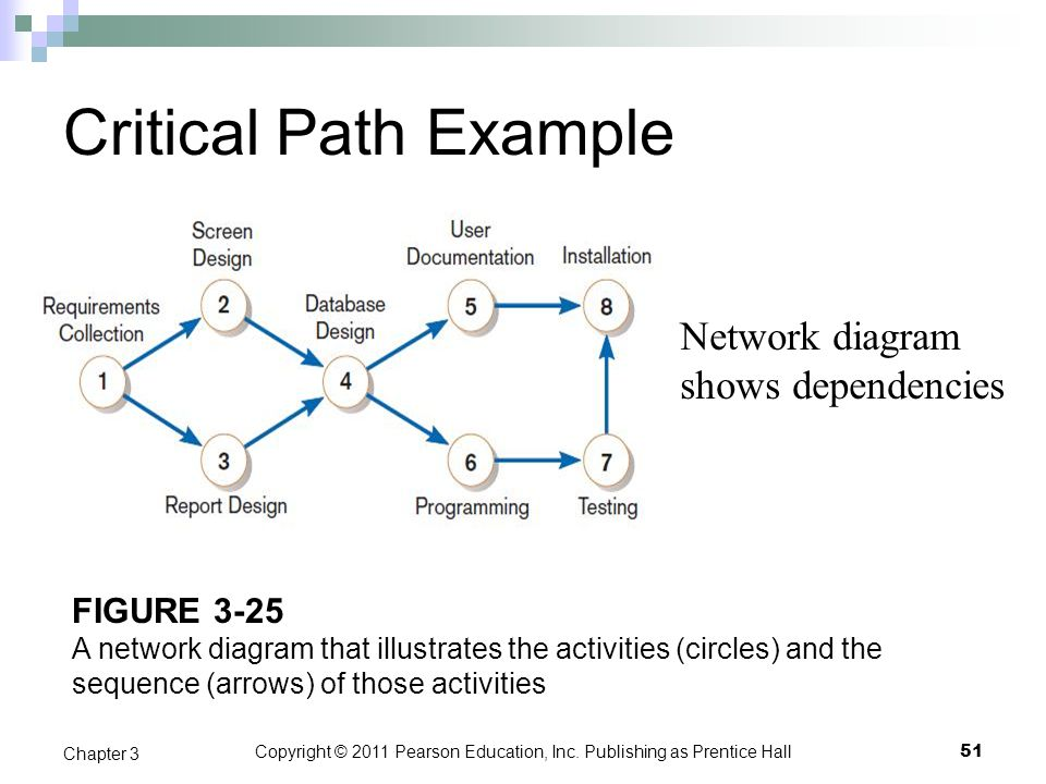 Copyright © 2011 Pearson Education, Inc. Publishing as Prentice Hall FIGURE 3-25 A network diagram that illustrates the activities (circles) and the s