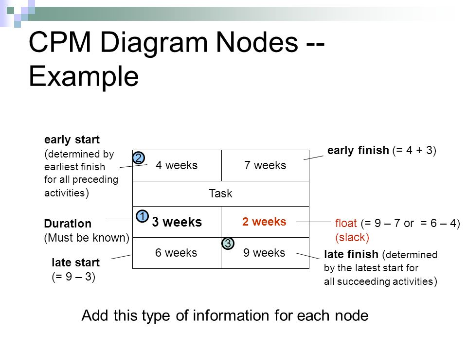 CPM Diagram Nodes -- Example 4 weeks Task 7 weeks 3 weeks 2 weeks 6 weeks9 weeks Add this type of information for each node Duration (Must be known) f