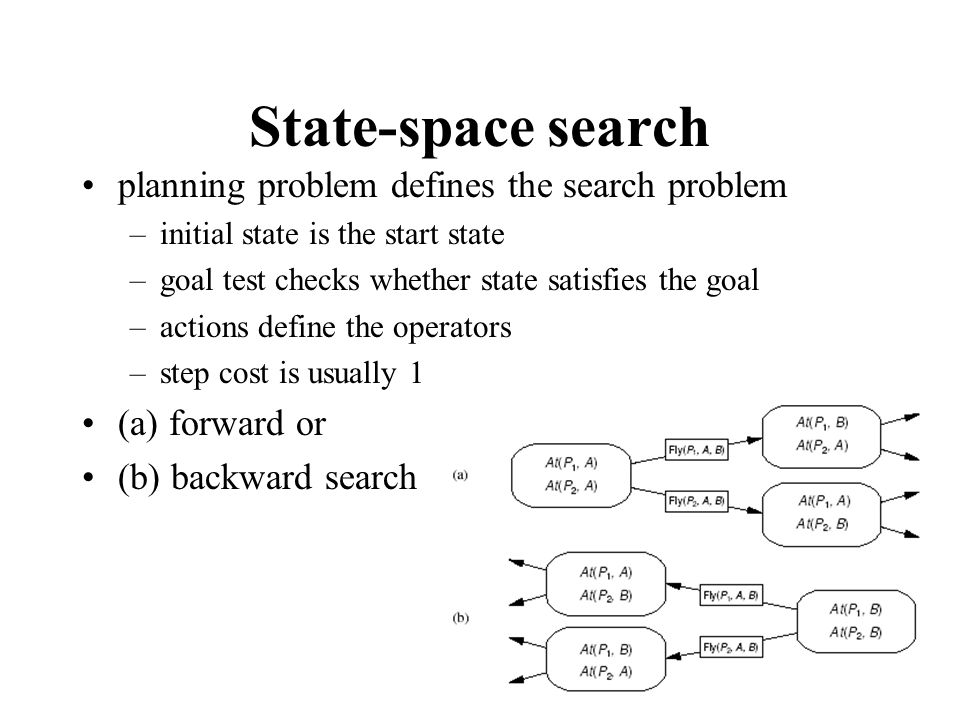 Forward search main search loop –select an action and unify precondition with the state –if precondition is satisfied, apply the action generating a new state –check whether the new state satisfies the goal