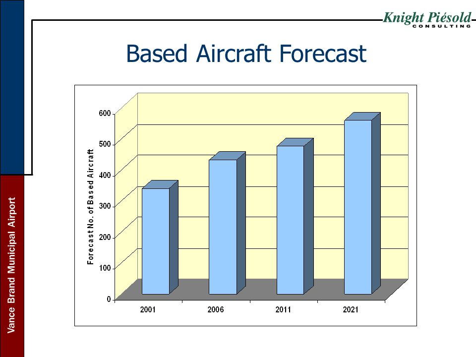 Vance Brand Municipal Airport Based Aircraft Forecast