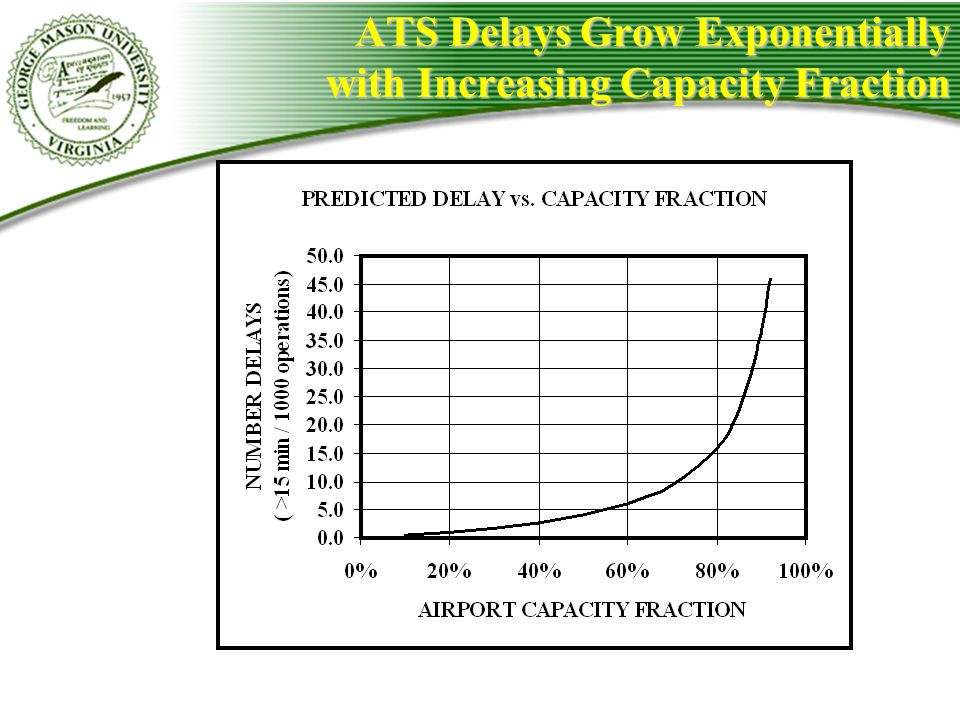ATS Delays Grow Exponentially with Increasing Capacity Fraction
