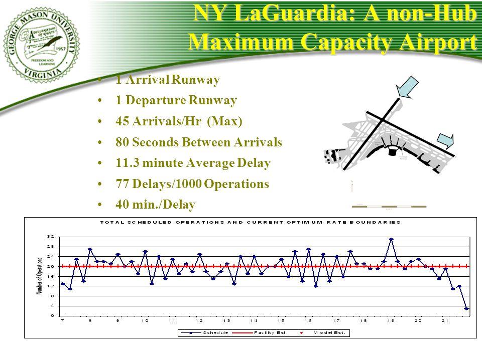 NY LaGuardia: A non-Hub Maximum Capacity Airport 1 Arrival Runway 1 Departure Runway 45 Arrivals/Hr (Max) 80 Seconds Between Arrivals 11.3 minute Aver