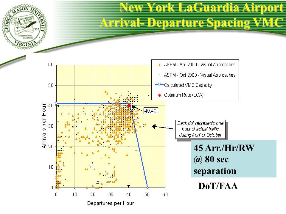 New York LaGuardia Airport Arrival- Departure Spacing VMC 45 Arr./Hr/RW @ 80 sec separation DoT/FAA