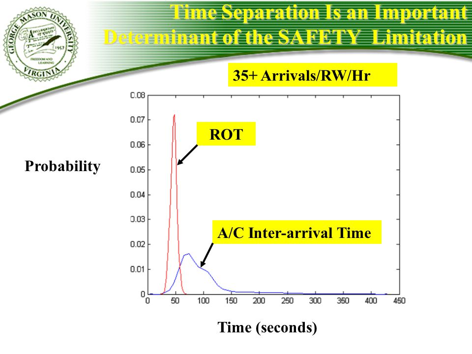 Time Separation Is an Important Determinant of the SAFETY Limitation Time (seconds) Probability ROT A/C Inter-arrival Time 35+ Arrivals/RW/Hr
