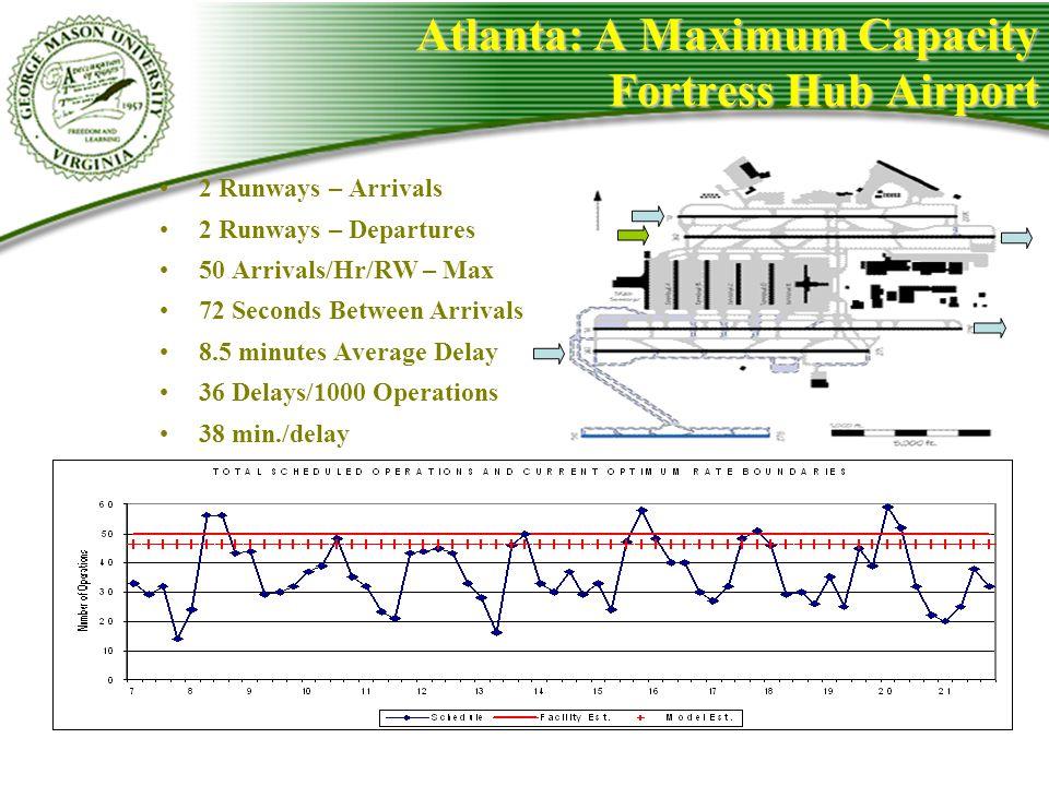 Atlanta: A Maximum Capacity Fortress Hub Airport 2 Runways – Arrivals 2 Runways – Departures 50 Arrivals/Hr/RW – Max 72 Seconds Between Arrivals 8.5 m