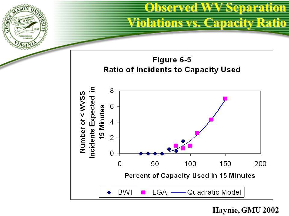 Observed WV Separation Violations vs. Capacity Ratio Haynie, GMU 2002
