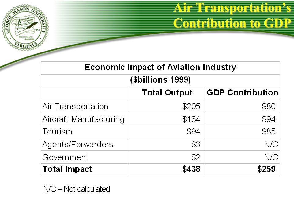 Air Transportations Contribution to GDP