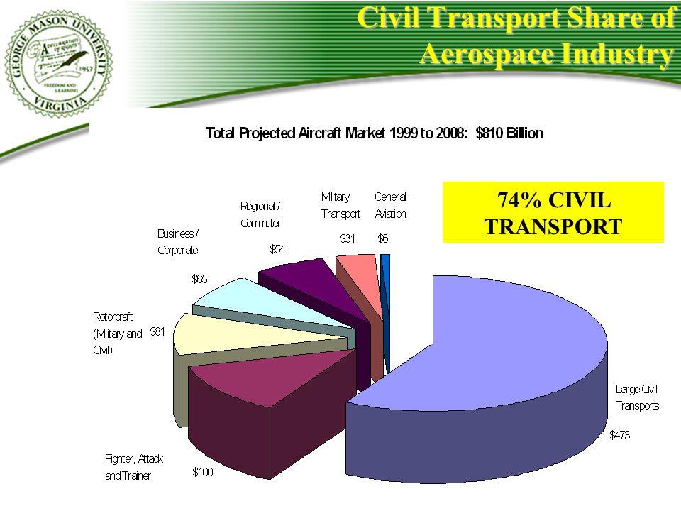 Civil Transport Share of Aerospace Industry 74% CIVIL TRANSPORT