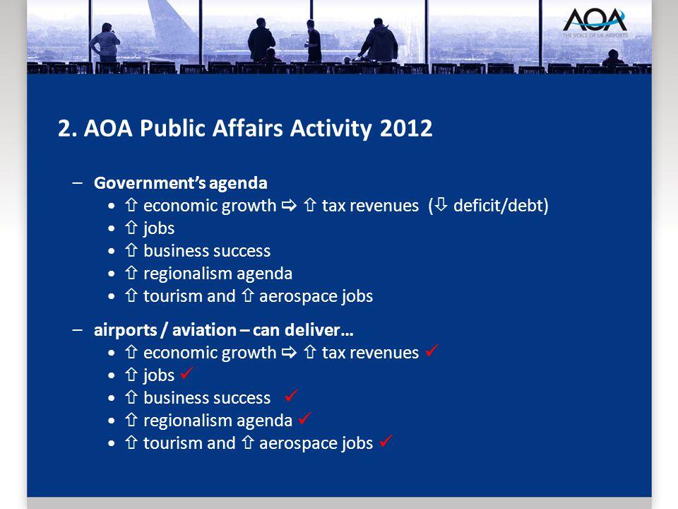 2. AOA Public Affairs Activity 2012 –Governments agenda economic growth tax revenues ( deficit/debt) jobs business success regionalism agenda tourism