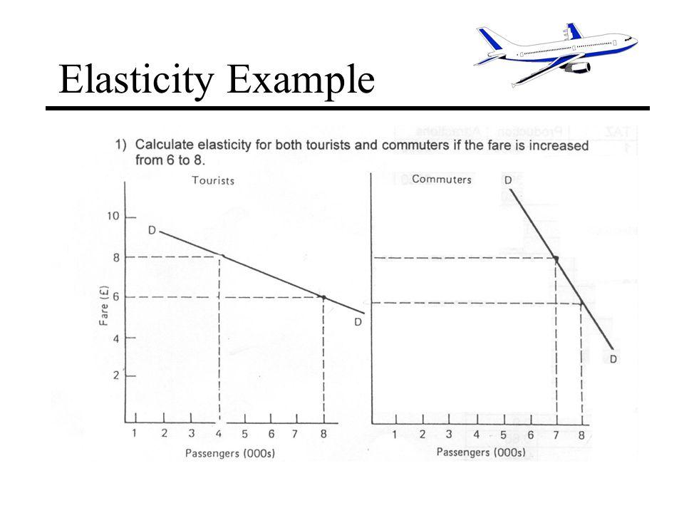 Elasticity Example