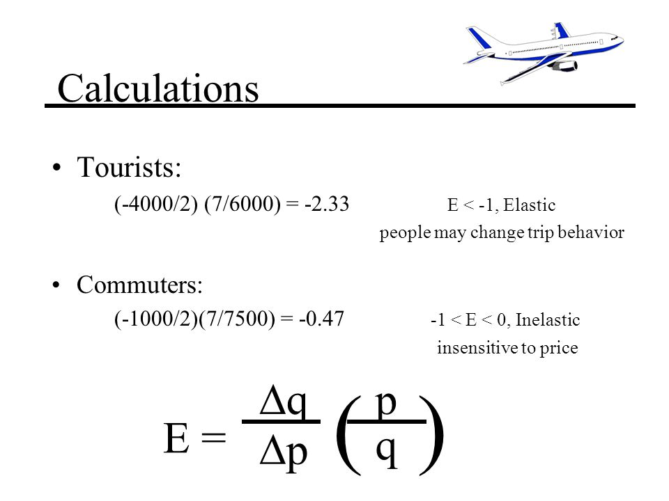 Calculations Tourists: (-4000/2) (7/6000) = -2.33 < -1, Elastic people may change trip behavior Commuters: (-1000/2)(7/7500) = -0.47 -1 < E < 0, Inelastic insensitive to price q p p q = ()