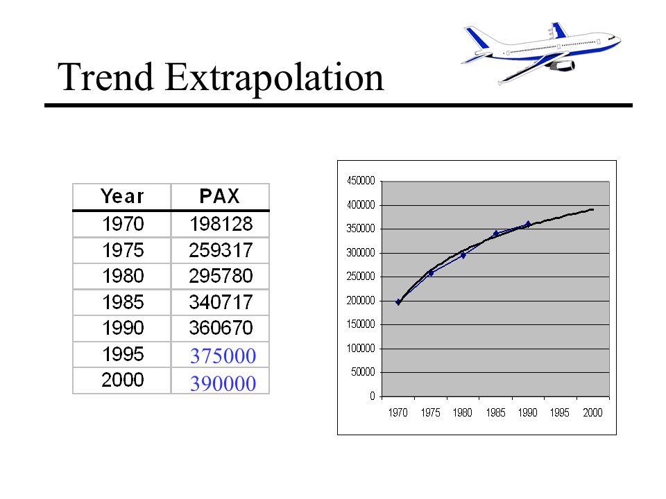 Trend Extrapolation 375000 390000