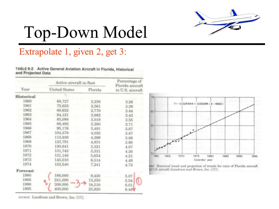 Top-Down Model Extrapolate 1, given 2, get 3: