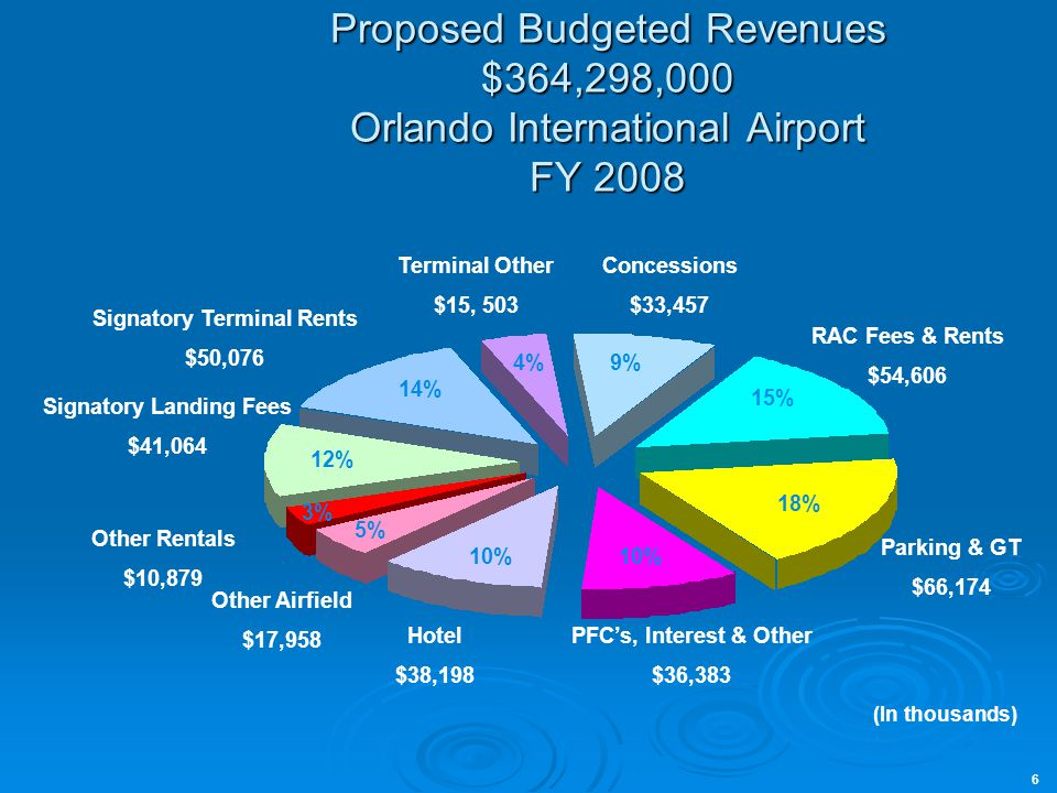 Proposed Budgeted Revenues $364,298,000 Orlando International Airport FY 2008 RAC Fees & Rents $54,606 Concessions $33,457 Terminal Other $15, 503 Signatory Terminal Rents $50,076 Signatory Landing Fees $41,064 Other Rentals $10,879 Other Airfield $17,958 Hotel $38,198 Parking & GT $66,174 PFCs, Interest & Other $36,383 9% 15% 18% 10% 5% 3% 12% 14% 4% (In thousands) 6