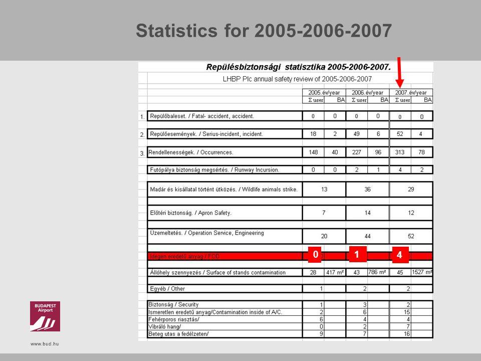 www.bud.hu Statistics for 2005-2006-2007 0 1 4