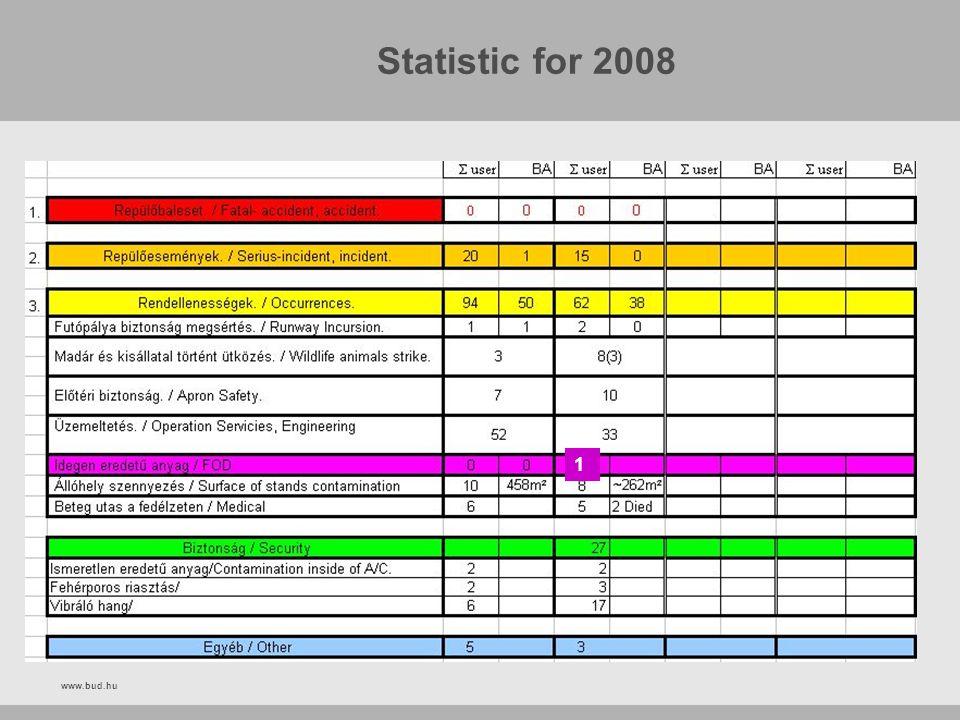www.bud.hu Statistic for 2008 1
