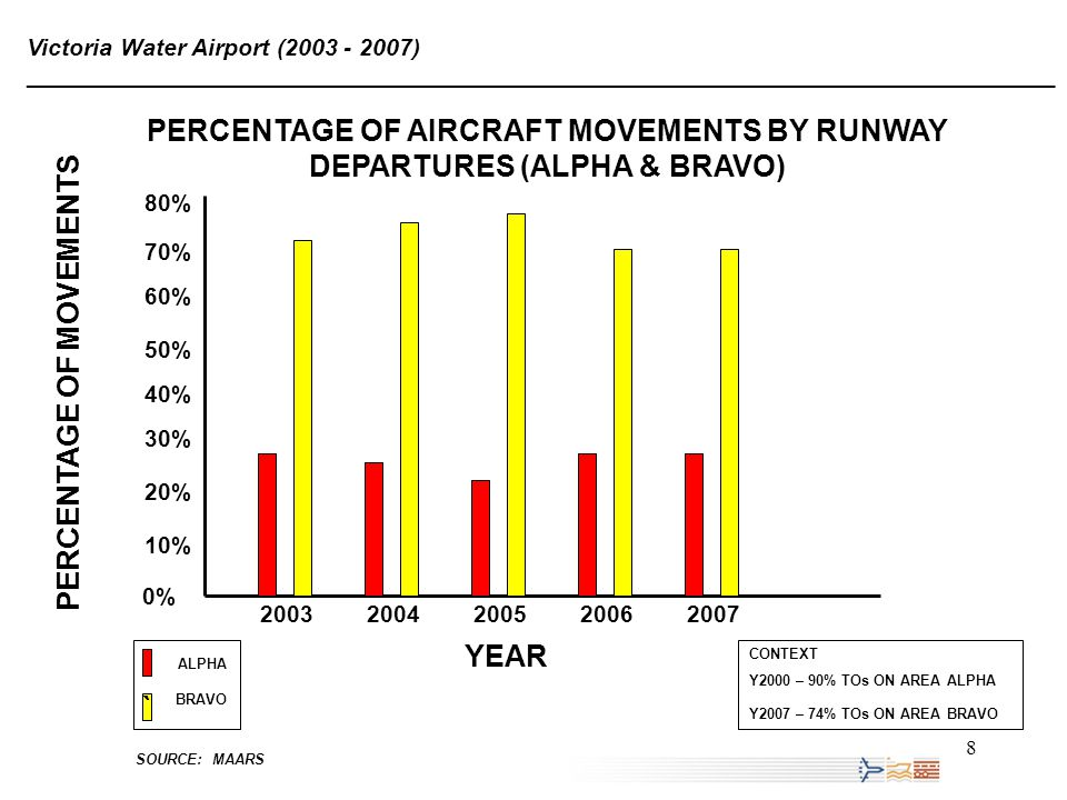 19 Victoria Water Airport Five Year Review (2003 - 2007) ______________________________________________________________________________ CONCLUSIONS IN THE PAST FIVE YEARS: The number of aircraft movements has increased.