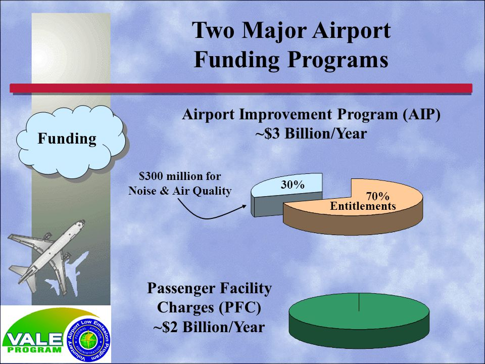 Two Major Airport Funding Programs $300 million for Noise & Air Quality Entitlements 70% Funding Airport Improvement Program (AIP) ~$3 Billion/Year Passenger Facility Charges (PFC) ~$2 Billion/Year 30%