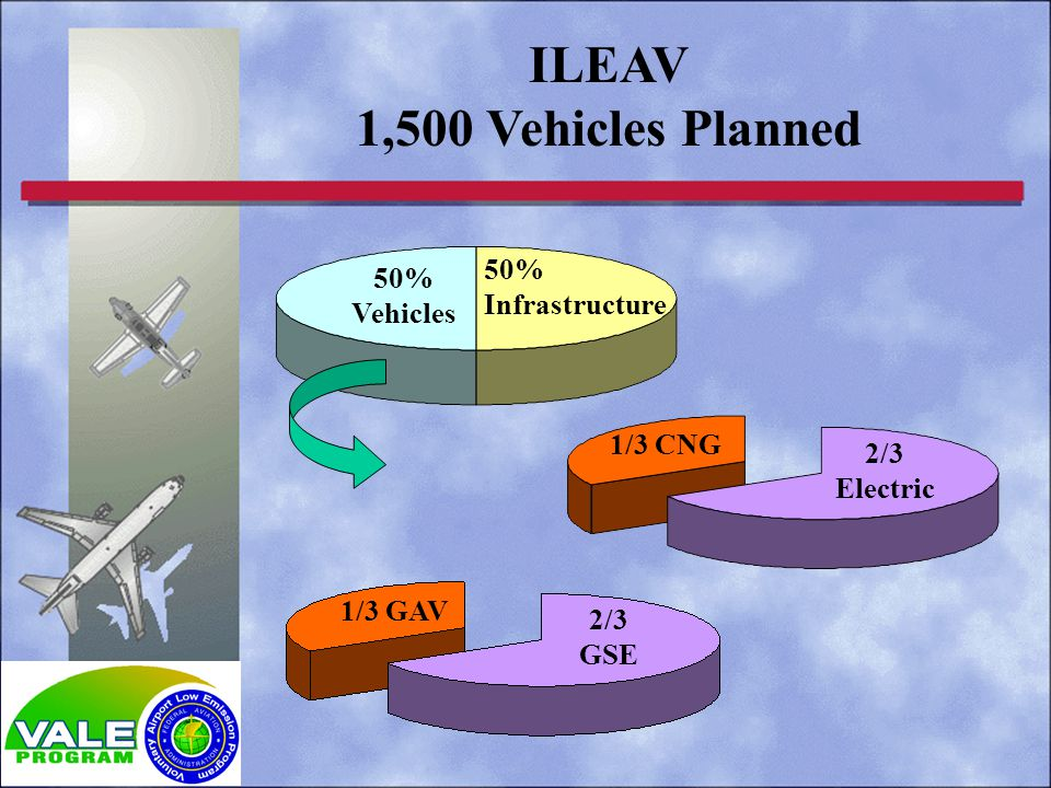 ILEAV 1,500 Vehicles Planned 1/3 GAV 2/3 GSE 50% Vehicles 50% Infrastructure 1/3 CNG 2/3 Electric 1/3 GAV