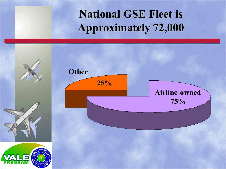 National GSE Fleet is Approximately 72,000 25% Airline-owned 75% Other