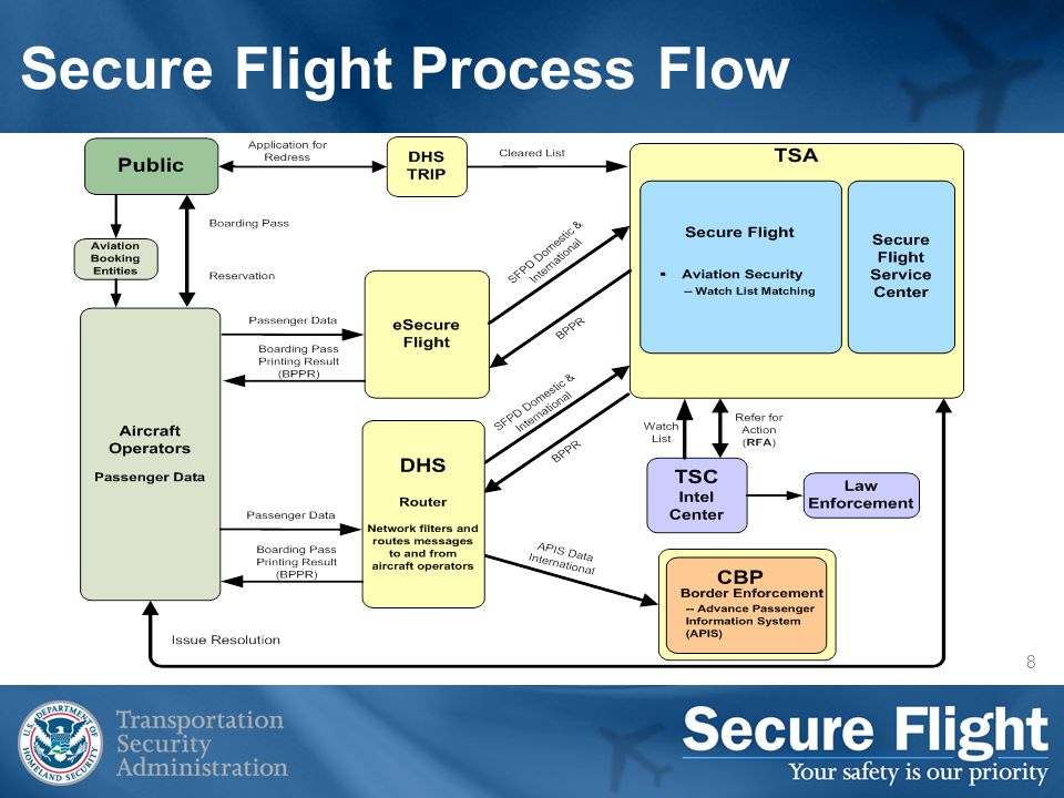 9 Program Timeline October 28, 2008: The Secure Flight Final Rule was published in the Federal Register, and went into effect on December 29, 2008 January 2009: Secure Flight began implementation with volunteer airlines May 15, 2009: Domestic airlines are required to request full name August 15, 2009: Domestic airlines are required to request Secure Flight Passenger Data (SFPD) : full name, gender, date of birth, and redress number (if available) October 31, 2009: All airlines are required to request full SFPD Deployments for domestic airlines will occur through March 2010 Deployments for foreign airlines will begin at the end of 2009 and continue through 2010