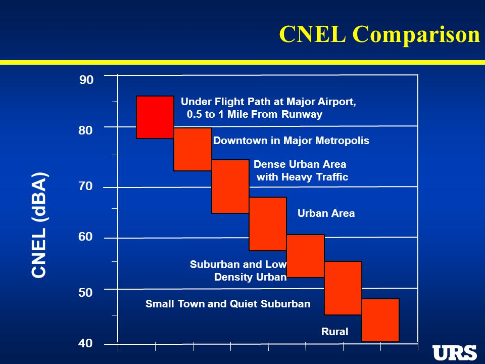 CNEL Comparison Dense Urban Area with Heavy Traffic Under Flight Path at Major Airport, 0.5 to 1 Mile From Runway Downtown in Major Metropolis Urban A