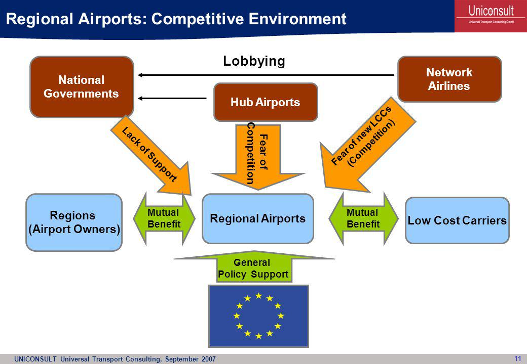 UNICONSULT Universal Transport Consulting, September 2007 11 Regional Airports Regional Airports: Competitive Environment National Governments Hub Air