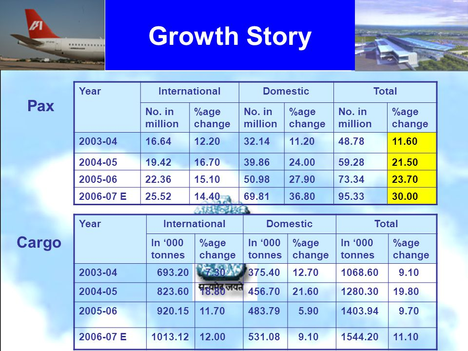 Growth Story YearInternationalDomesticTotal No. in million %age change No.