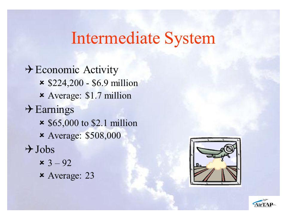Intermediate System Economic Activity $224,200 - $6.9 million Average: $1.7 million Earnings $65,000 to $2.1 million Average: $508,000 Jobs 3 – 92 Average: 23