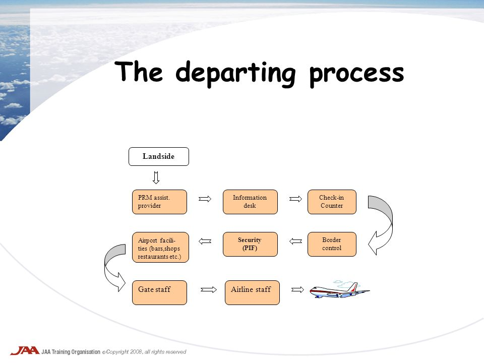 The departing process PRM assist. provider Security (PIF) Border control Check-in Counter Information desk Airline staff Airport facili- ties (bars,sh