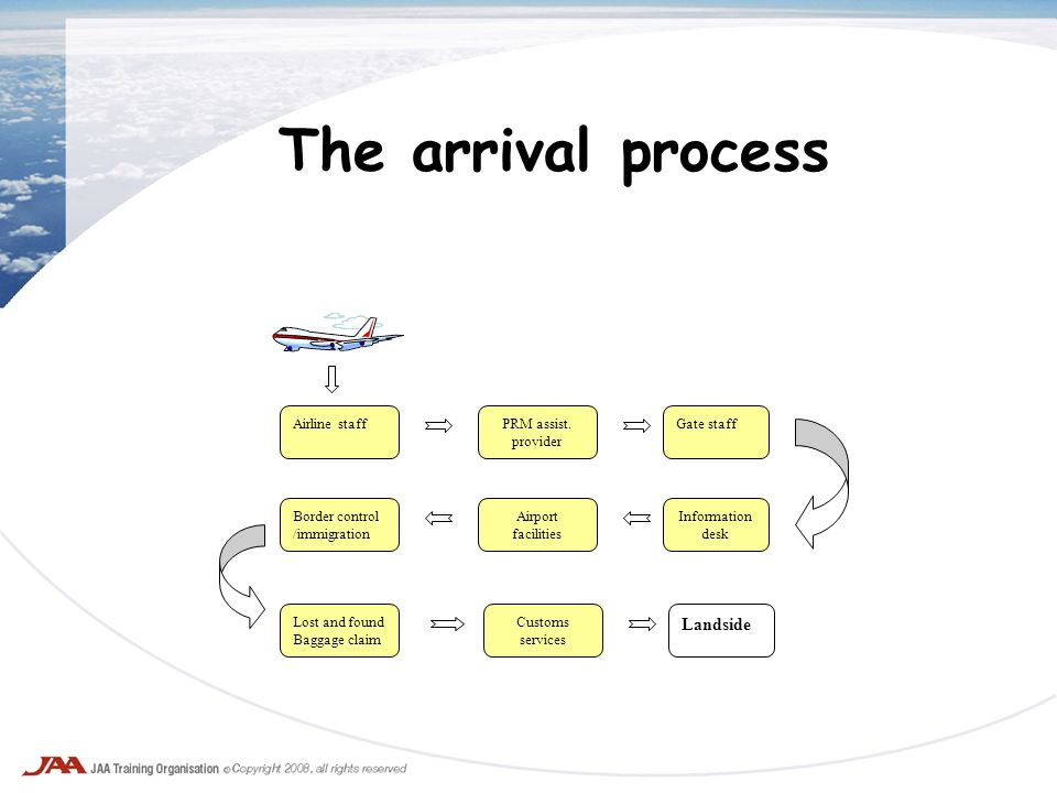 The arrival process Airline staff Airport facilities Information desk Gate staffPRM assist. provider Customs services Border control /immigration Lost