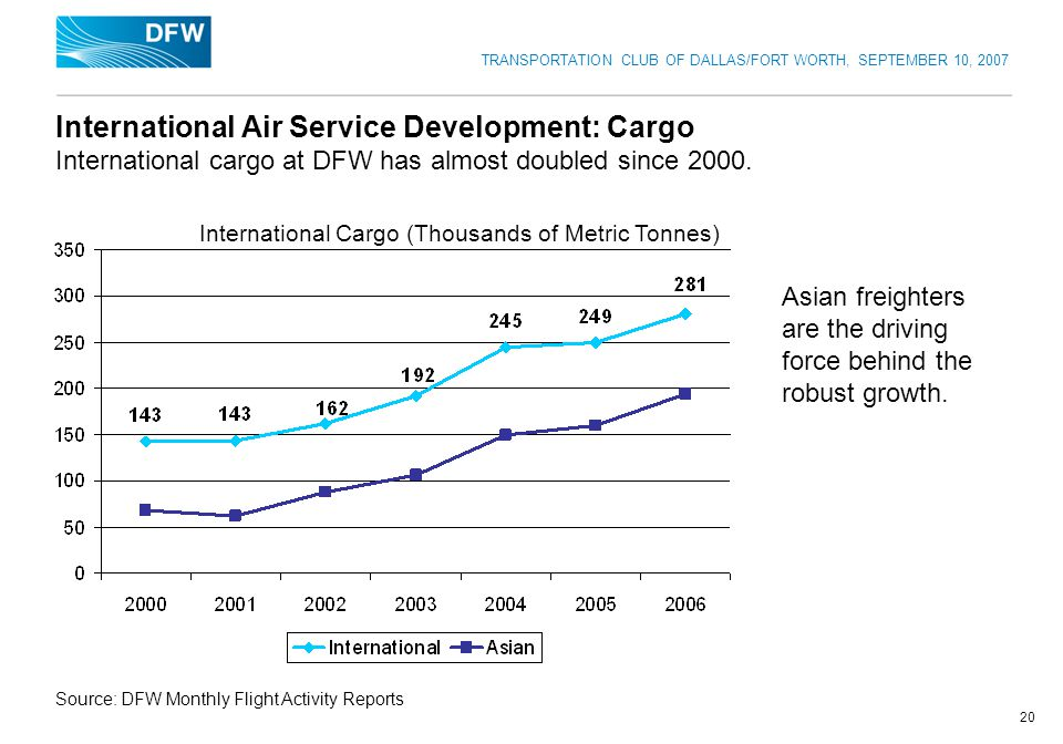 TRANSPORTATION CLUB OF DALLAS/FORT WORTH, SEPTEMBER 10, 2007 20 International Air Service Development: Cargo International cargo at DFW has almost doubled since 2000.