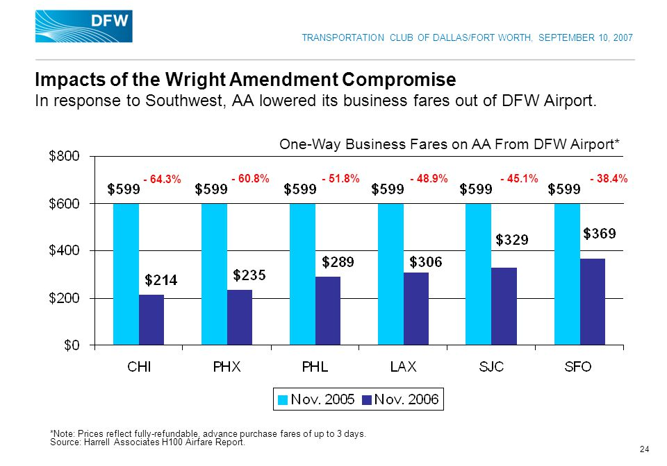 TRANSPORTATION CLUB OF DALLAS/FORT WORTH, SEPTEMBER 10, 2007 24 Impacts of the Wright Amendment Compromise In response to Southwest, AA lowered its bu