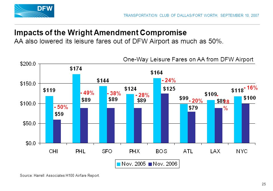 TRANSPORTATION CLUB OF DALLAS/FORT WORTH, SEPTEMBER 10, 2007 25 Impacts of the Wright Amendment Compromise AA also lowered its leisure fares out of DFW Airport as much as 50%.