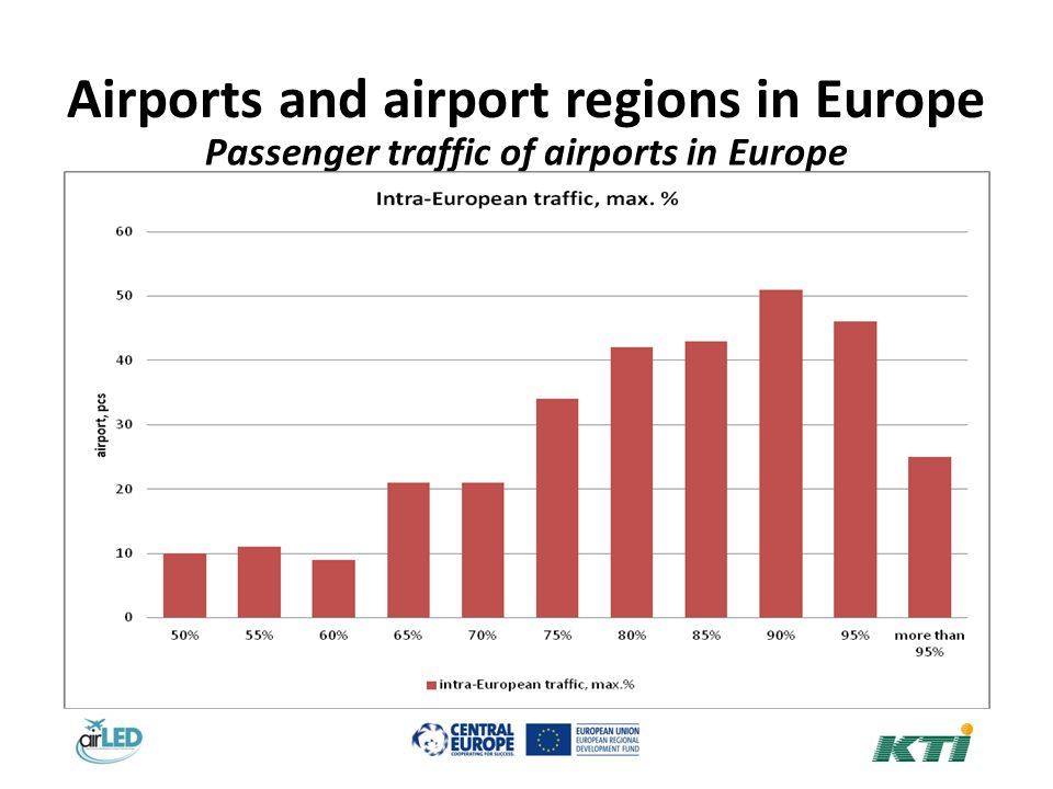 Airports and airport regions in Europe Passenger traffic of airports in Europe