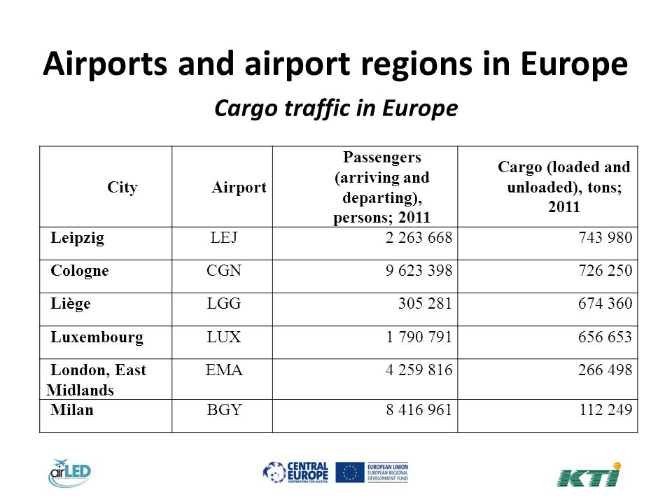 Airports and airport regions in Europe Cargo traffic in Europe CityAirport Passengers (arriving and departing), persons; 2011 Cargo (loaded and unloaded), tons; 2011 Leipzig LEJ2 263 668743 980 Cologne CGN9 623 398726 250 Li è ge LGG305 281674 360 Luxembourg LUX1 790 791656 653 London, East Midlands EMA4 259 816266 498 Milan BGY8 416 961112 249