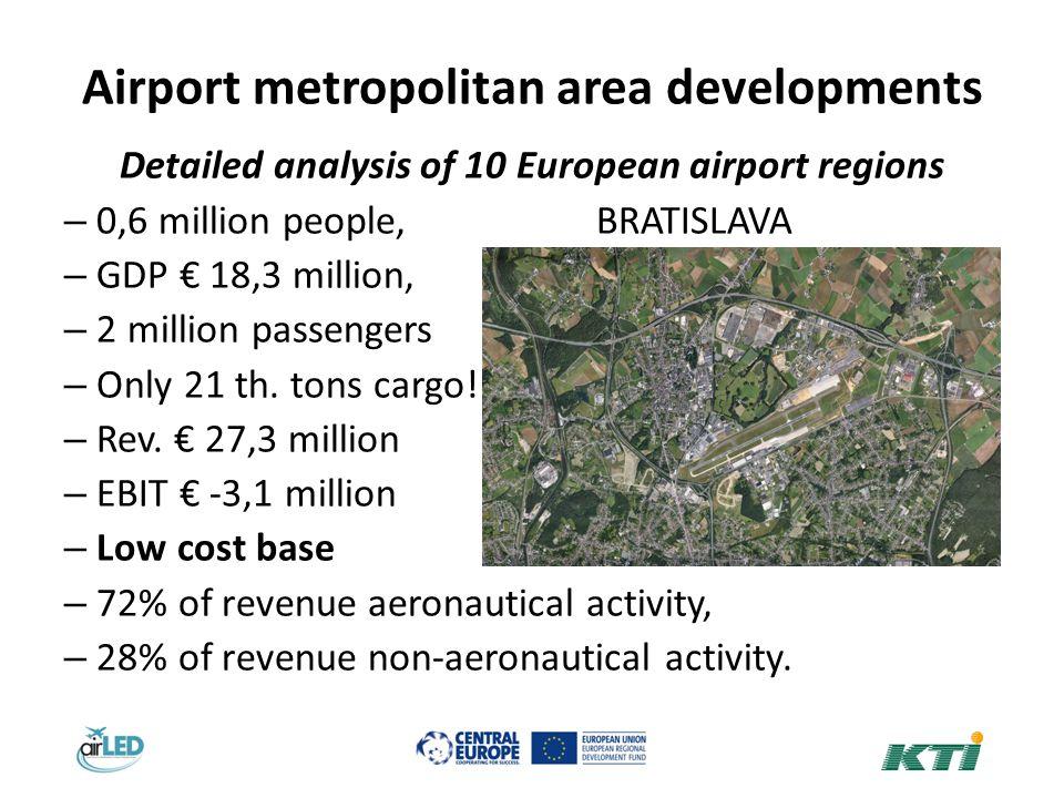Airport metropolitan area developments Detailed analysis of 10 European airport regions – 0,6 million people, BRATISLAVA – GDP 18,3 million, – 2 million passengers – Only 21 th.
