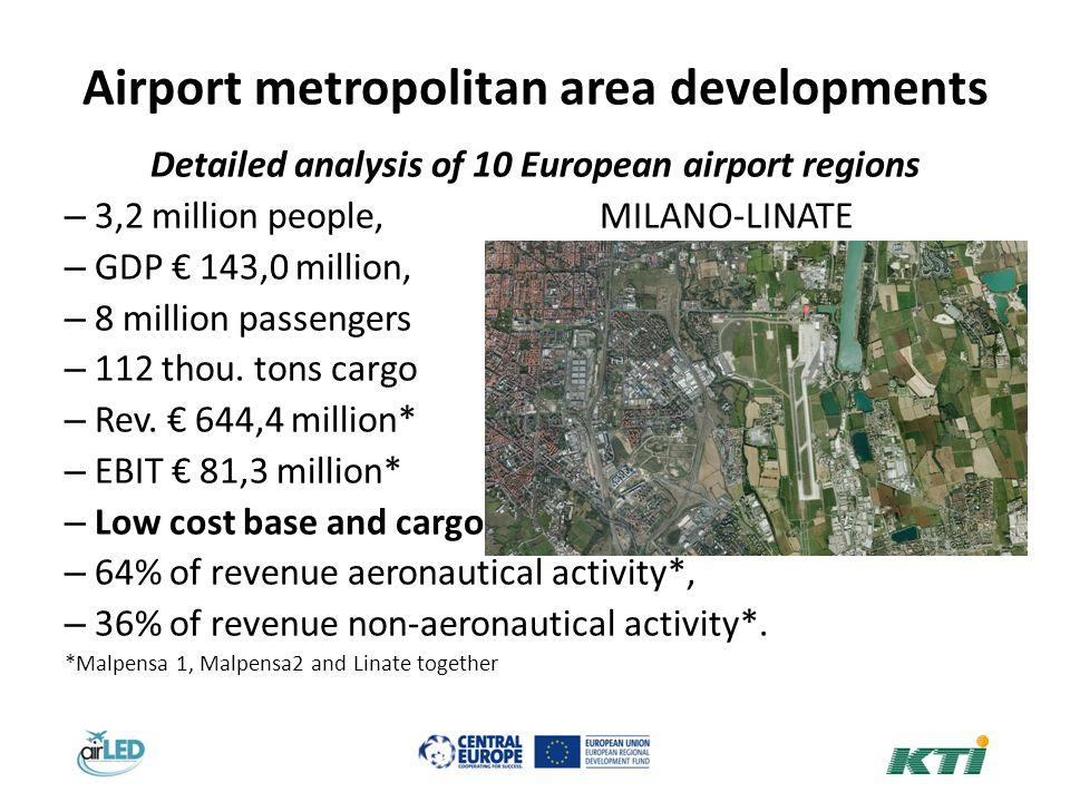 Airport metropolitan area developments Detailed analysis of 10 European airport regions – 3,2 million people, MILANO-LINATE – GDP 143,0 million, – 8 million passengers – 112 thou.