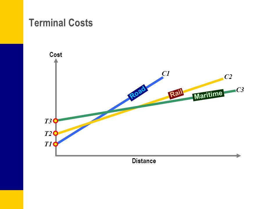 Distance Road Rail Maritime C1 C2 C3 Terminal Costs T1 T2 T3 Cost