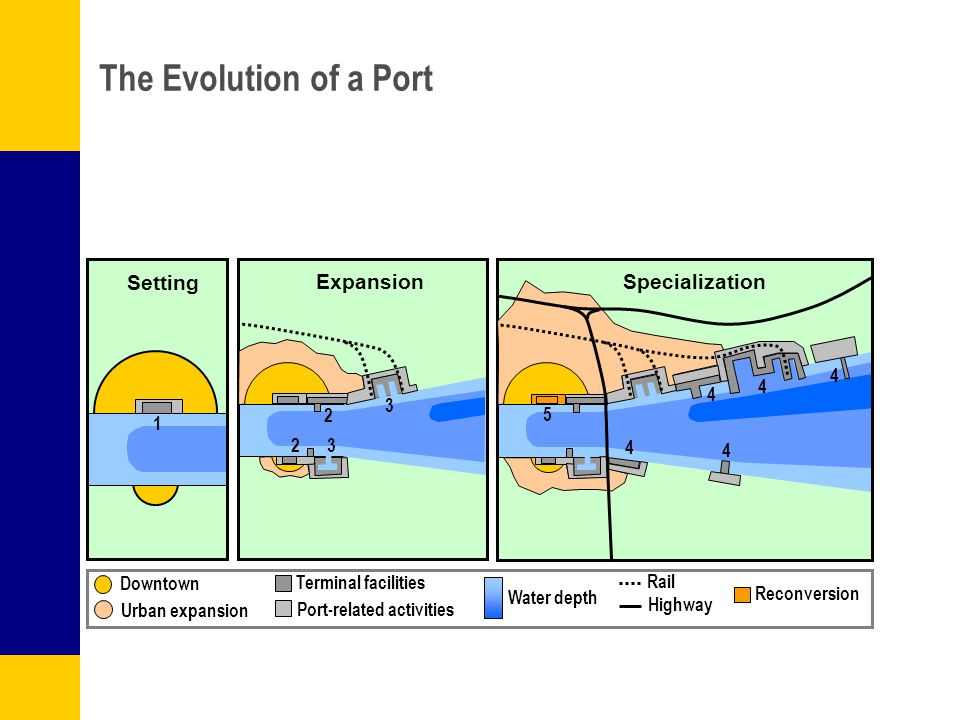 The Evolution of a Port Setting Expansion Specialization 1 2 2 3 4 4 4 4 4 5 Downtown Urban expansion Terminal facilities Port-related activities Rail