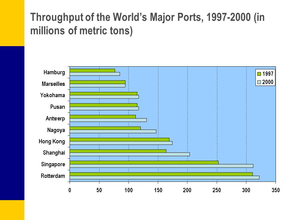 Throughput of the Worlds Major Ports, 1997-2000 (in millions of metric tons)