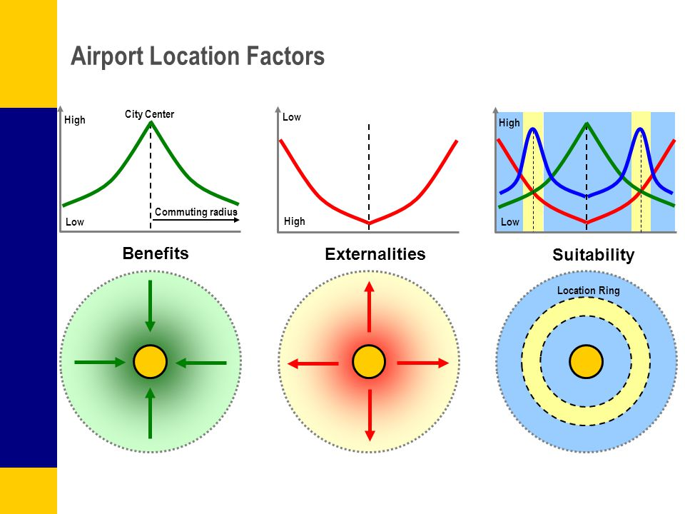 Airport Location Factors Benefits Externalities Suitability High Low City Center High Low Commuting radius High Low Location Ring