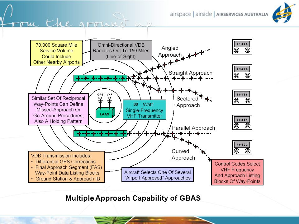 80 Multiple Approach Capability of GBAS