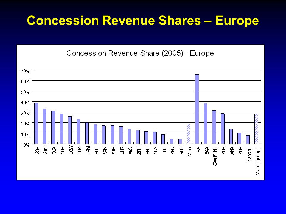 Concession Revenue Shares – Europe