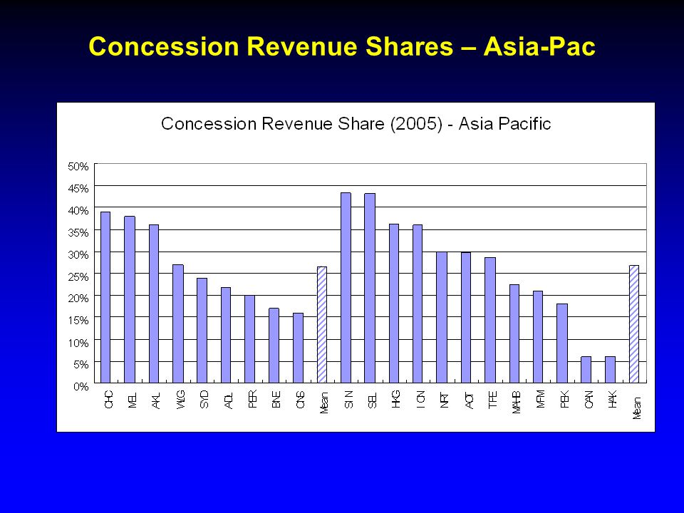 Concession Revenue Shares – Asia-Pac