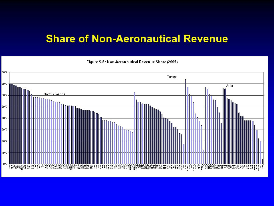 Share of Non-Aeronautical Revenue YYZ