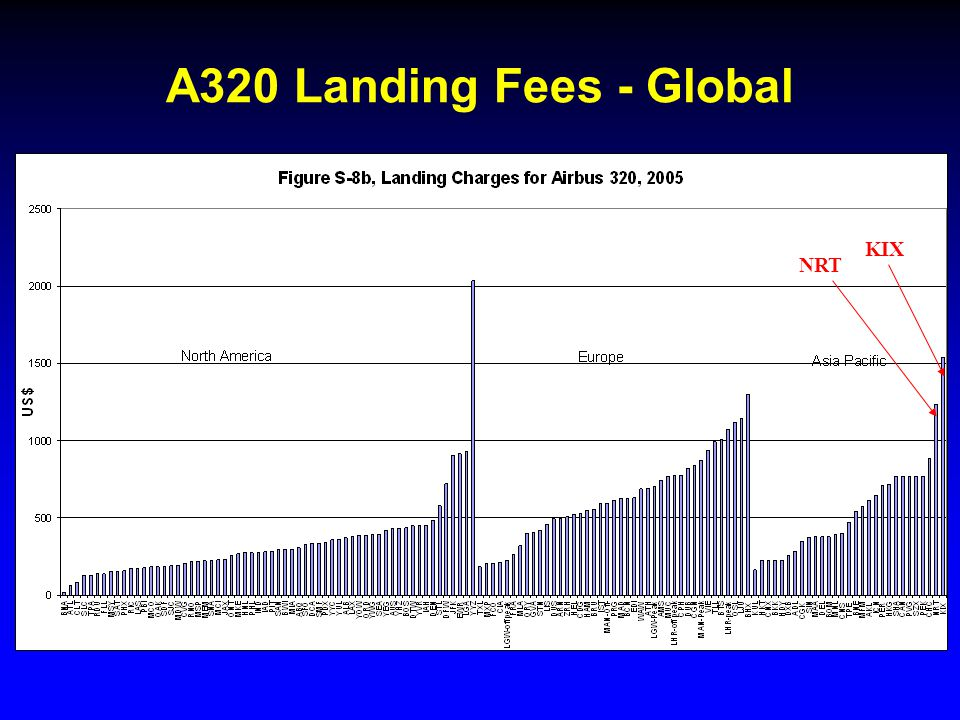 A320 Landing Fees - Global NRT KIX